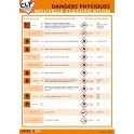 Poster CLP Les Dangers Physiques : Nouvelle classification