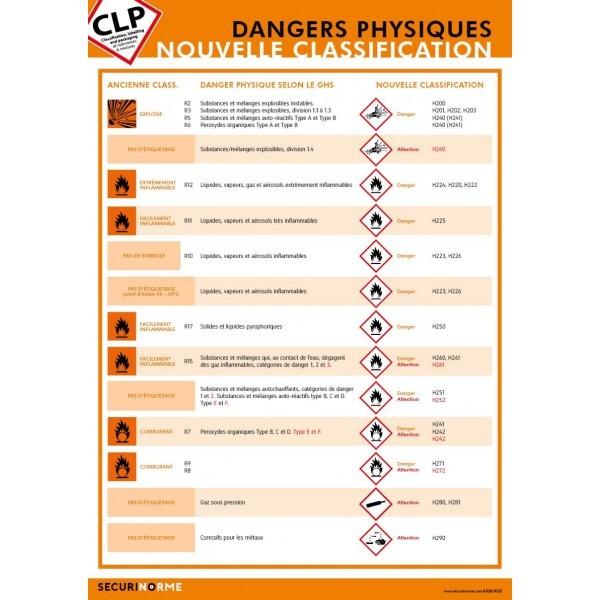 Poster CLP Les Dangers Physiques : Nouvelle classification