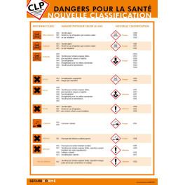 Poster CLP Les Dangers pour la Santé : Nouvelle classification