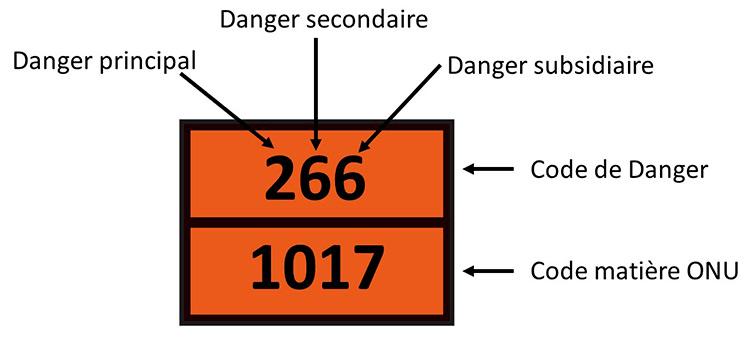 Schéma explicatif d'une plaque ADR