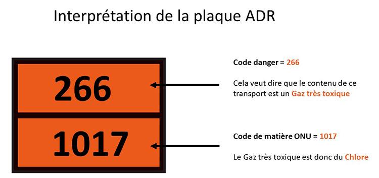 Schéma d'une plaque ADR avec l'explication de l'interprétation