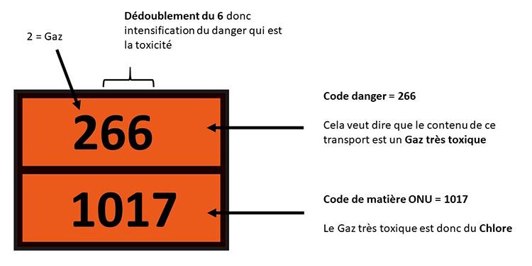 Schéma expliquant comment interpréter le dédoublement des chiffres dans le code de danger d'une plaque ADR