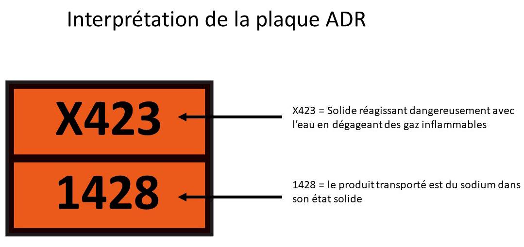 Schéma qui explique la signification d'une plaque ADR avec un X dans son code de danger