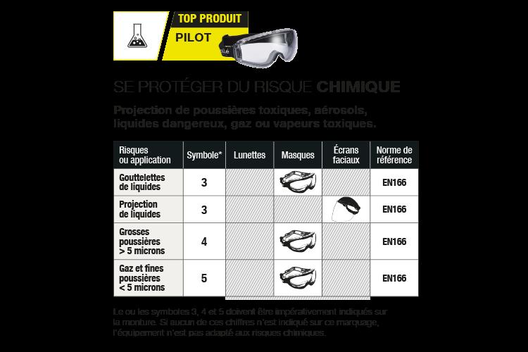 tableau descriptif lunettes contre gouttelettes de liquide