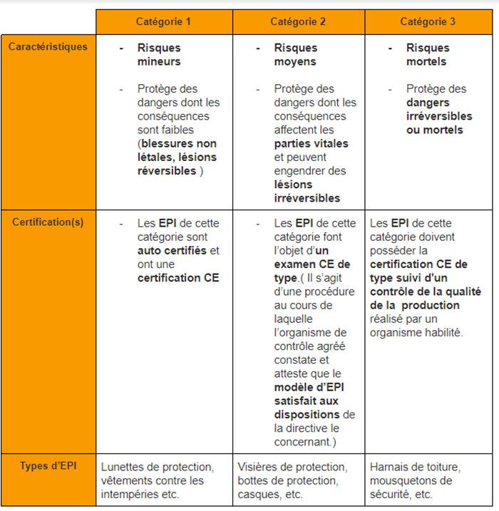 Tableau sur les certifications des EPI en fonction de leur catégorie