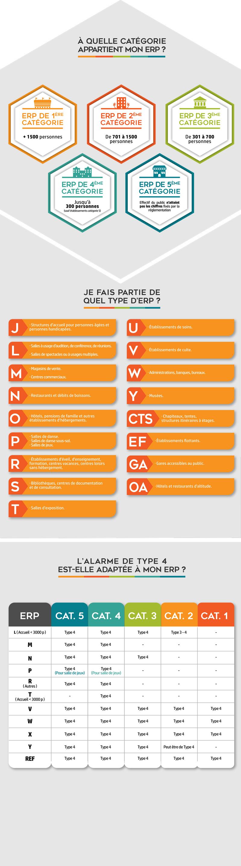 Schéma expliquant comment savoir grâce à des étapes si l'alarme incendie de type 4 est adaptée à votre ERP