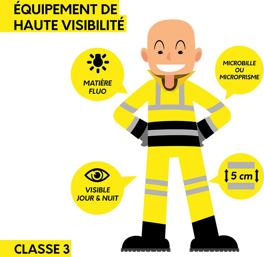 illustration équipement haute visibilité classe 3