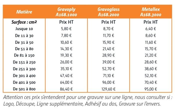 Plaque signalétique sur mesure prix