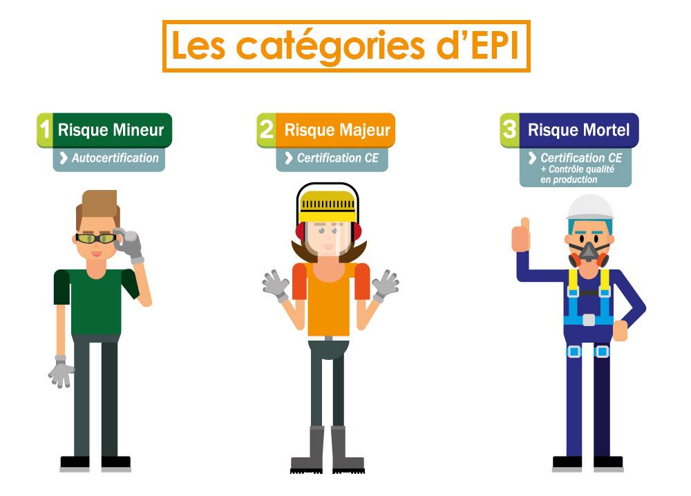 les 3 catégories d'EPI