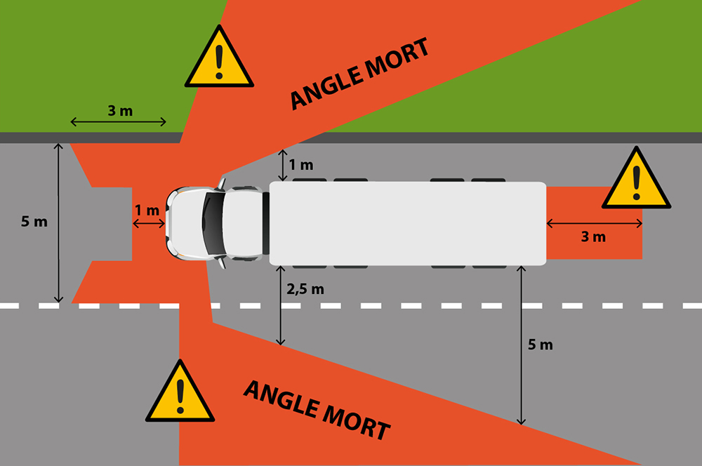 illustration angles morts poids lourds camion bus